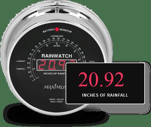 The Maximum Rainwatch recording rainfall