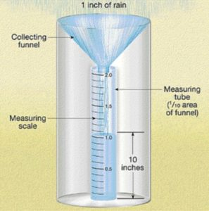 What Are The Different Types Of Rain Gauges Maximum Learning Center